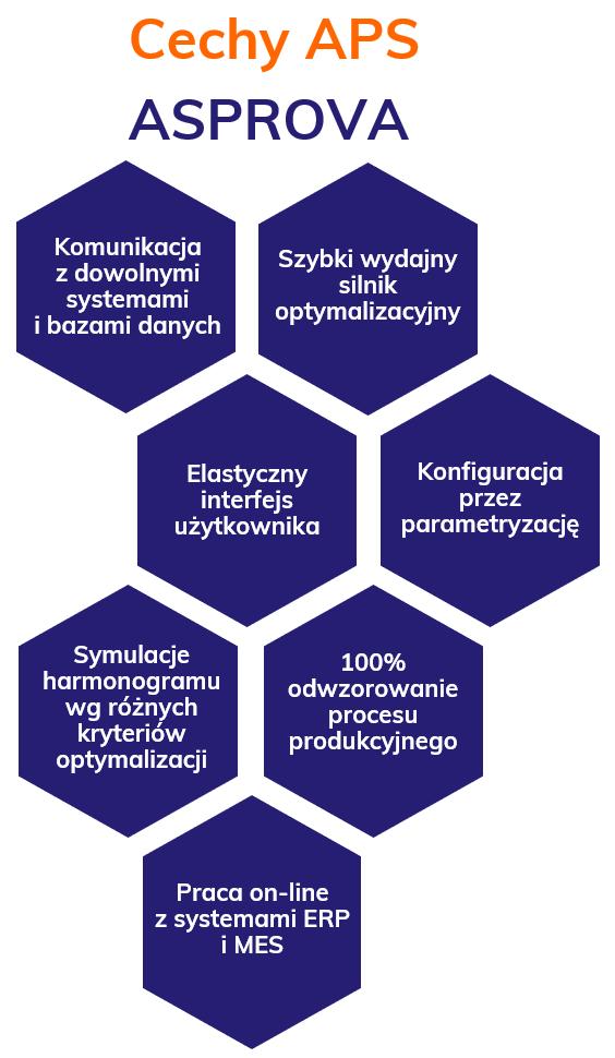 APS_Asprova_cechy