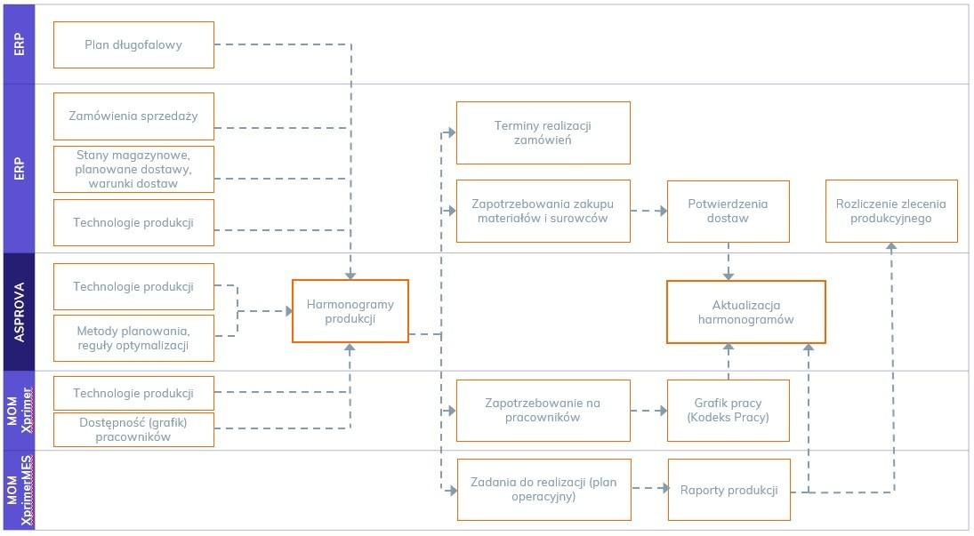 Zarządzanie produkcją - schemat