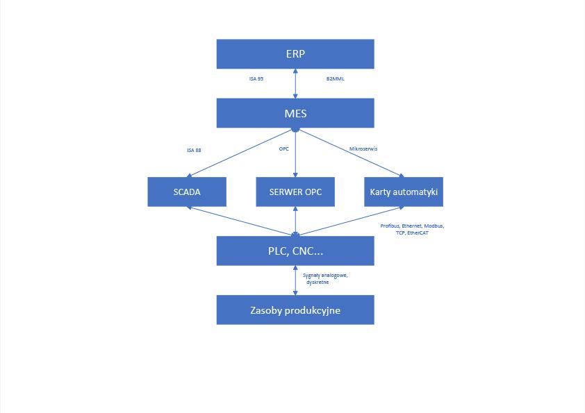 Przepływ informacji w produkcyjnych systemach IT MRP II